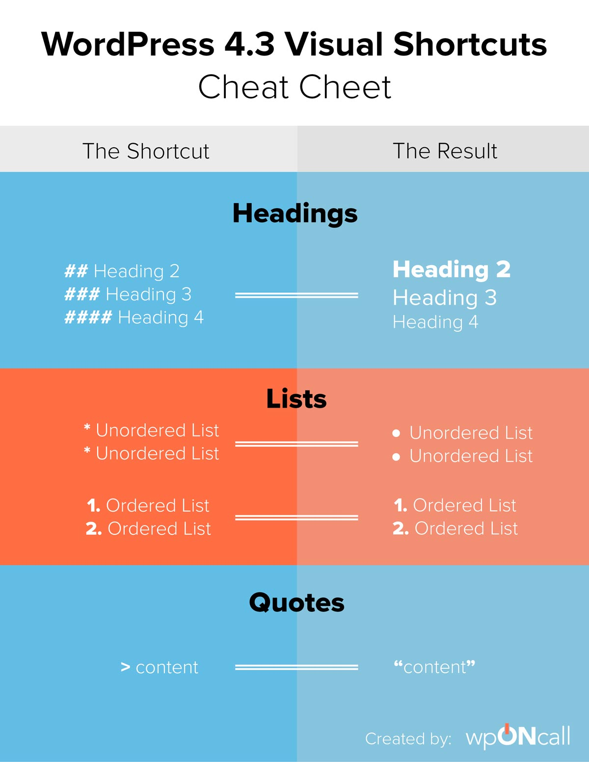 WordPress Formatting Shortcuts Cheat Sheet
